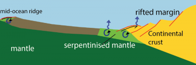 Cartoon showing main areas and processes of research of the Geodynamics group.