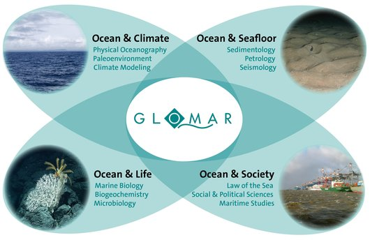 GLOMAR research themes
